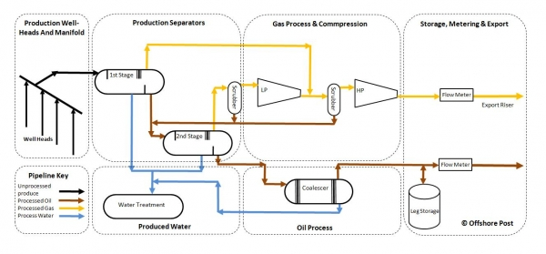 basic diagram of offshore oil and gas process