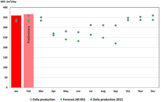 NPD Norwegian Gas Production Forecast 2016