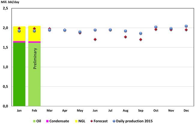 NPD Norwegian Liquid Production Forecast 2016