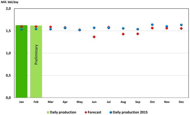 NPD Norwegian Oil Production Forecast 2016