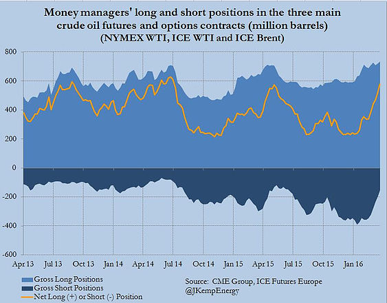 Source: CME Group, ICE Futures Europe