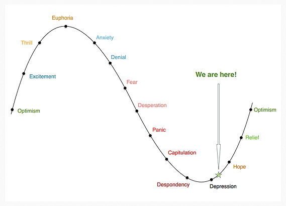 Oil Market Cycle and Corresponding Emotions