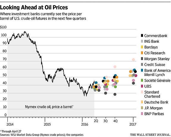 Crude Oil Price Forecast