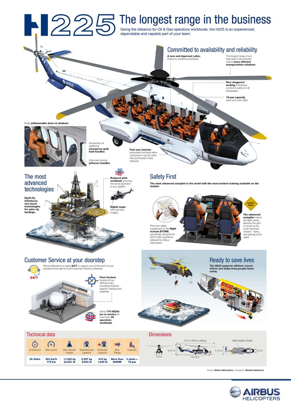 Airbus Super Puma EC225 Helicopter Infographic